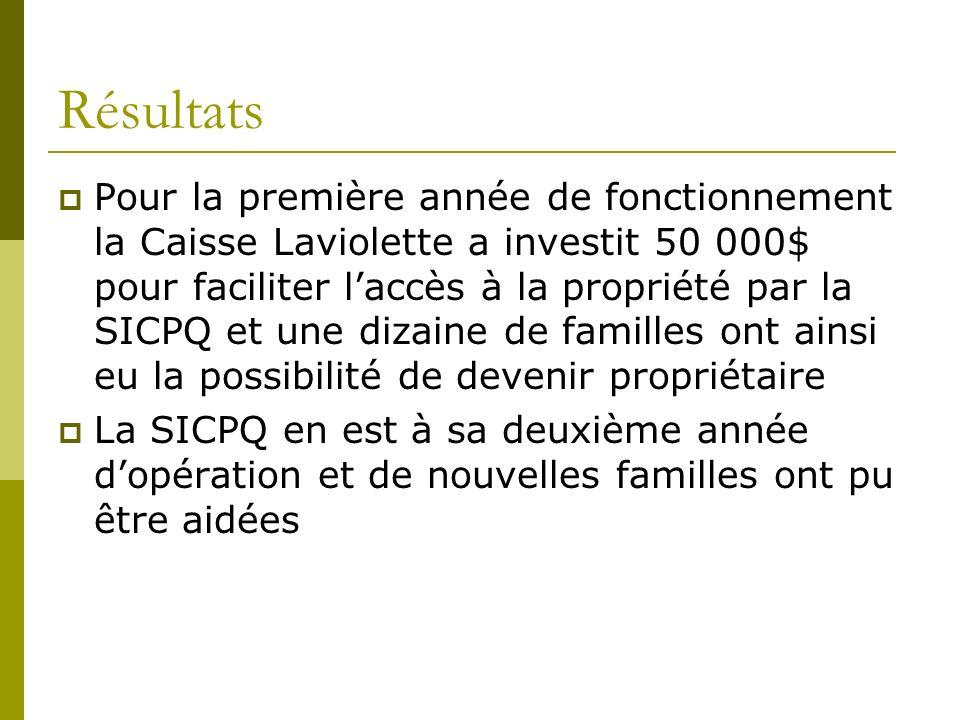 Résultats Pour la première année de fonctionnement la Caisse Laviolette a investit 50 000$ pour faciliter laccès à la propriété par la SICPQ et une dizaine de familles ont ainsi eu la possibilité de devenir propriétaire La SICPQ en est à sa deuxième année dopération et de nouvelles familles ont pu être aidées