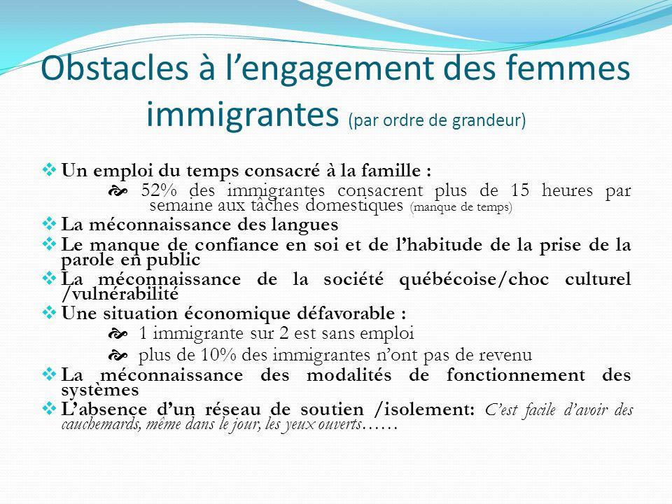 Lengagement pour les femmes immigrantes Tout dabord, la participation sociale se manifeste souvent de manière informelle, à lintérieur du lien existant entre lindividu, sa famille et ses proches.