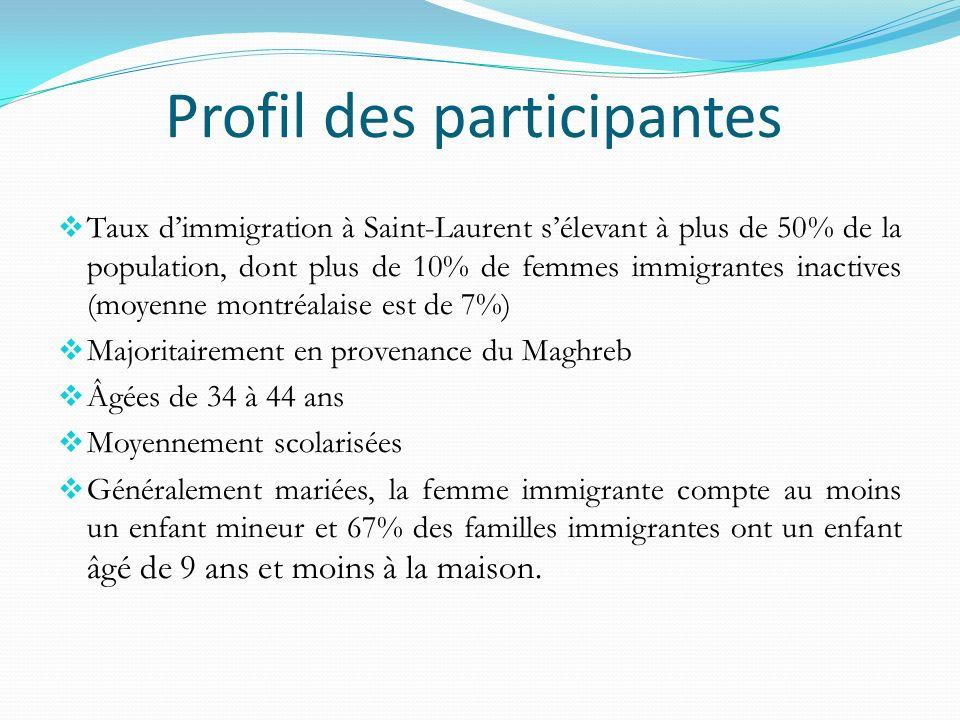 Profil des participantes Taux dimmigration à Saint-Laurent sélevant à plus de 50% de la population, dont plus de 10% de femmes immigrantes inactives (moyenne montréalaise est de 7%) Majoritairement en provenance du Maghreb Âgées de 34 à 44 ans Moyennement scolarisées Généralement mariées, la femme immigrante compte au moins un enfant mineur et 67% des familles immigrantes ont un enfant âgé de 9 ans et moins à la maison.