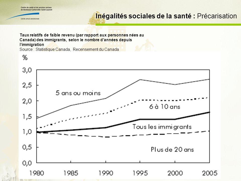 Inégalités sociales de la santé : Précarisation Taux relatifs de faible revenu (par rapport aux personnes nées au Canada) des immigrants, selon le nombre dannées depuis limmigration Source : Statistique Canada, Recensement du Canada