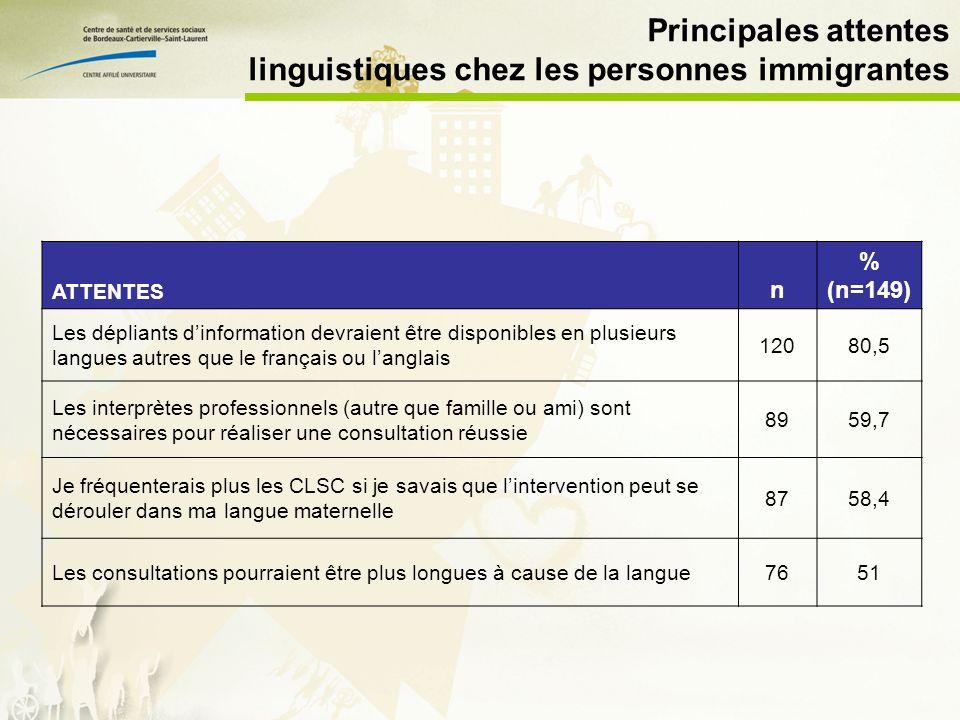 Principales attentes linguistiques chez les personnes immigrantes ATTENTES n % (n=149) Les dépliants dinformation devraient être disponibles en plusieurs langues autres que le français ou langlais 12080,5 Les interprètes professionnels (autre que famille ou ami) sont nécessaires pour réaliser une consultation réussie 8959,7 Je fréquenterais plus les CLSC si je savais que lintervention peut se dérouler dans ma langue maternelle 8758,4 Les consultations pourraient être plus longues à cause de la langue7651