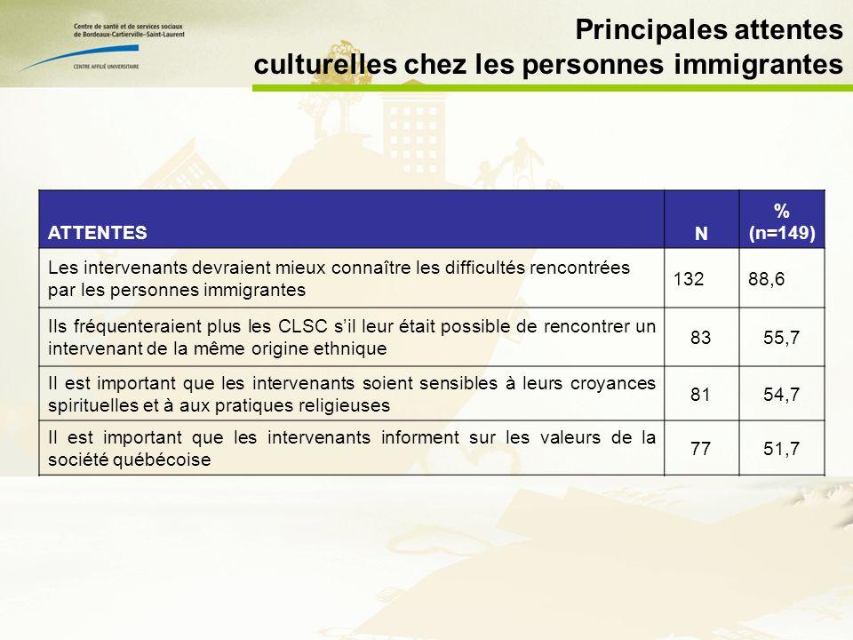Principales attentes culturelles chez les personnes immigrantes ATTENTESN % (n=149) Les intervenants devraient mieux connaître les difficultés rencontrées par les personnes immigrantes 13288,6 Ils fréquenteraient plus les CLSC sil leur était possible de rencontrer un intervenant de la même origine ethnique 8355,7 Il est important que les intervenants soient sensibles à leurs croyances spirituelles et à aux pratiques religieuses 8154,7 Il est important que les intervenants informent sur les valeurs de la société québécoise 7751,7 Il est nécessaire que lintervenant ajuste son intervention en fonction de vos valeurs et de vos croyances 7550,3 Il devrait exister des services qui sadressent exclusivement à certains groupes ethniques 5234,9