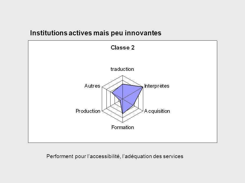 Institutions actives mais peu innovantes Performent pour laccessibilité, ladéquation des services