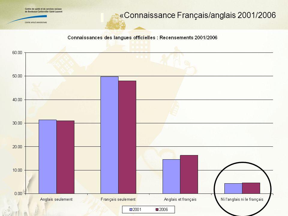 «Connaissance Français/anglais 2001/2006