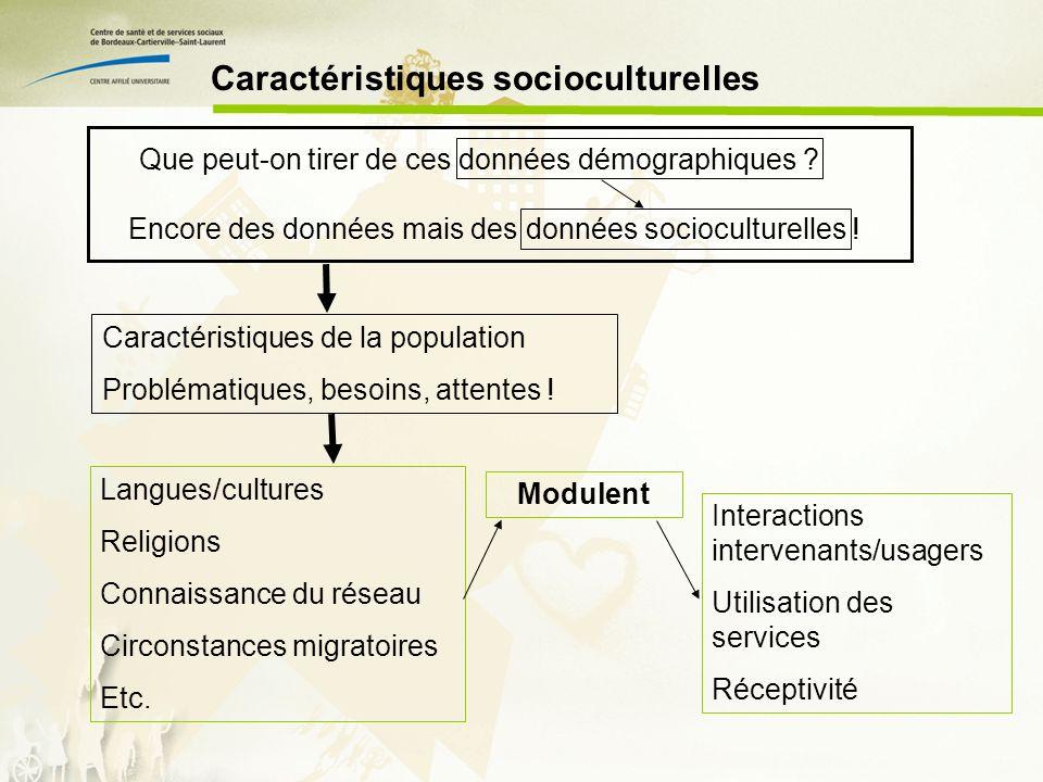 Caractéristiques socioculturelles Langues/cultures Religions Connaissance du réseau Circonstances migratoires Etc.