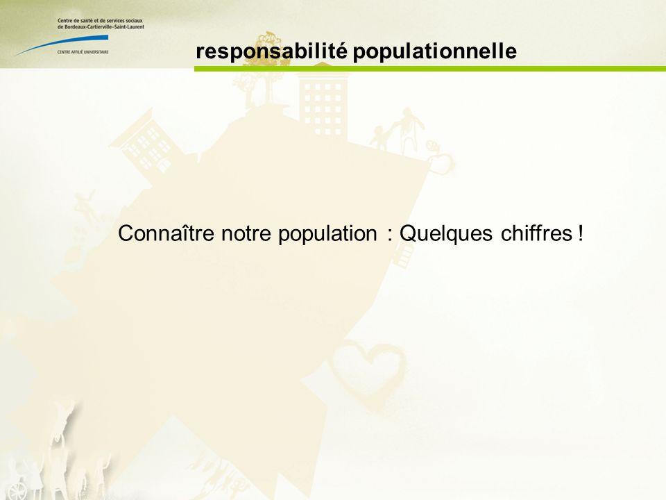 responsabilité populationnelle Connaître notre population : Quelques chiffres !