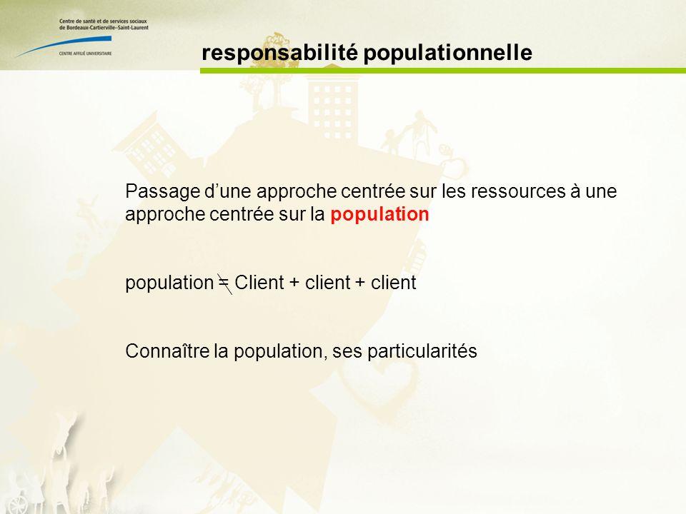 responsabilité populationnelle Passage dune approche centrée sur les ressources à une approche centrée sur la population population = Client + client + client Connaître la population, ses particularités