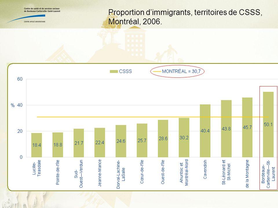 Proportion dimmigrants, territoires de CSSS, Montréal, 2006.