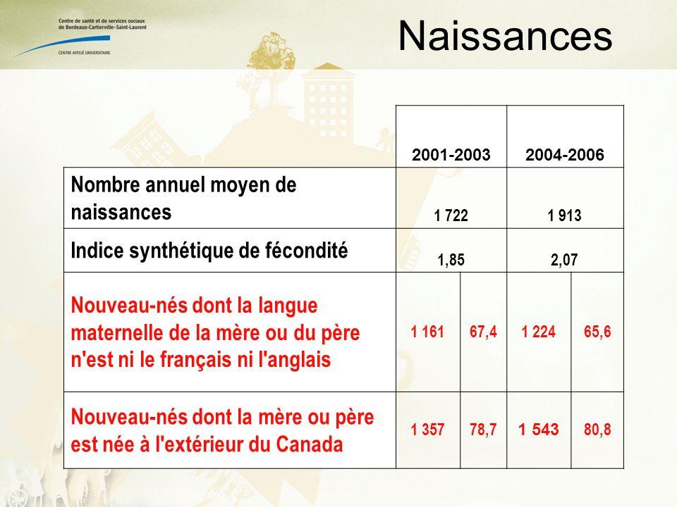 * Québec sans Montréal 16 935 15 245 11 855 Proportion dimmigrants récents 1996, 2001, 2006