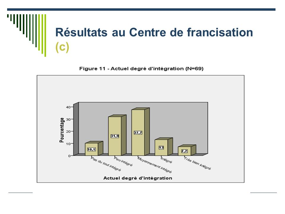 LAREPPS / UQAM Résultats au Centre de francisation (c)