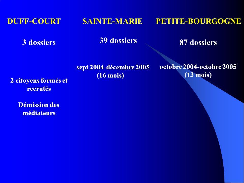 DUFF-COURTSAINTE-MARIEPETITE-BOURGOGNE 39 dossiers sept 2004-décembre 2005 (16 mois) 87 dossiers octobre 2004-octobre 2005 (13 mois) 3 dossiers 2 citoyens formés et recrutés Démission des médiateurs