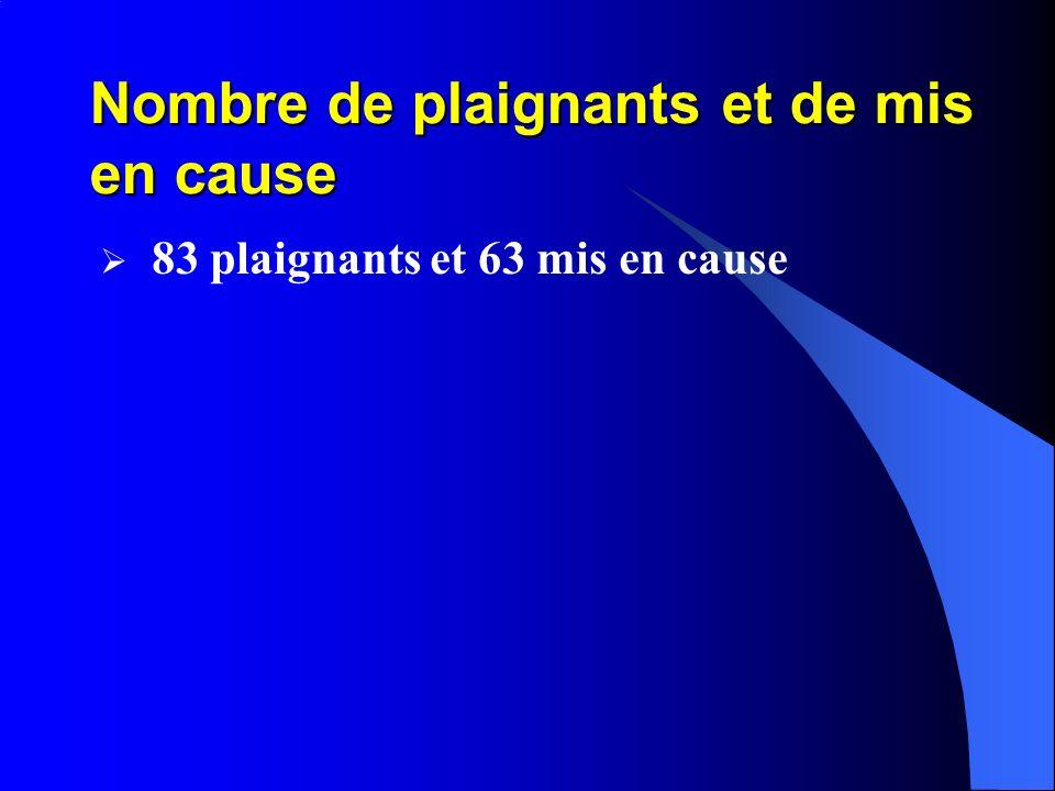Nombre de plaignants et de mis en cause 83 plaignants et 63 mis en cause
