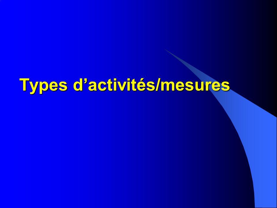 Types dactivités/mesures
