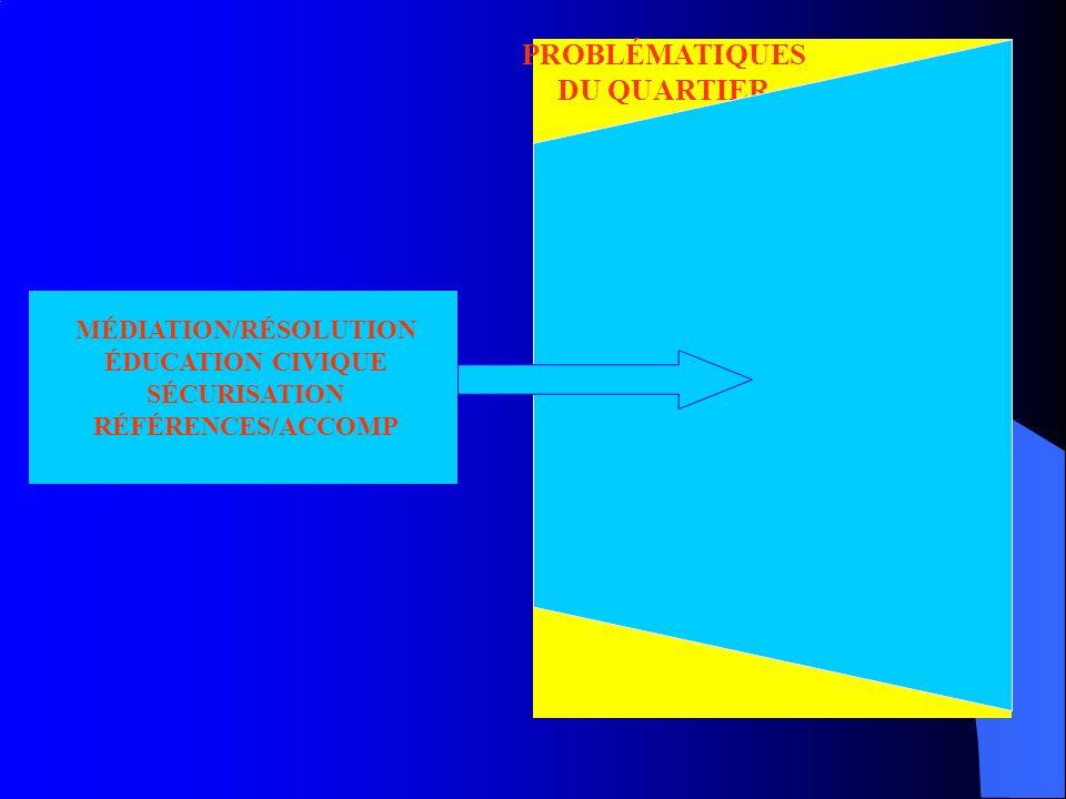 PROBLÉMATIQUES DU QUARTIER MÉDIATION/RÉSOLUTION ÉDUCATION CIVIQUE SÉCURISATION RÉFÉRENCES/ACCOMP