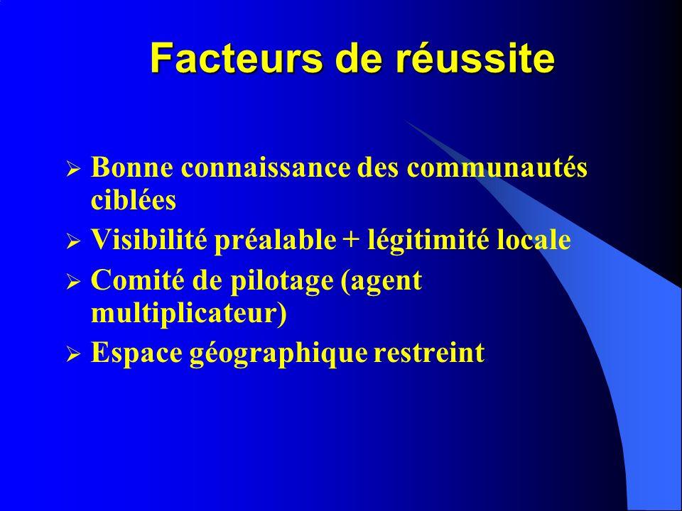 Facteurs de réussite Bonne connaissance des communautés ciblées Visibilité préalable + légitimité locale Comité de pilotage (agent multiplicateur) Espace géographique restreint