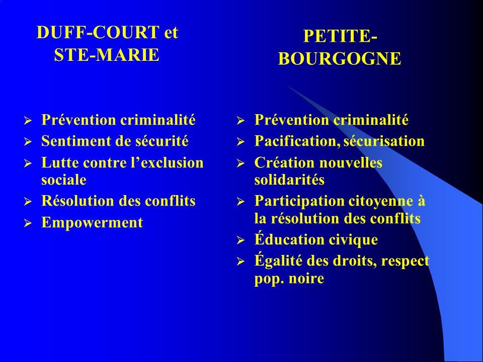 Sources de référence Sainte Marie Petite- Bourgogne Prise de contact directe par lune des parties 27%15% Entourage13%30% Démarche proactive des médiateurs --5% Milieux communautaires (incluant Tandem) 4%11% Services de larrondissement 4%-- École--38% Police52%1%