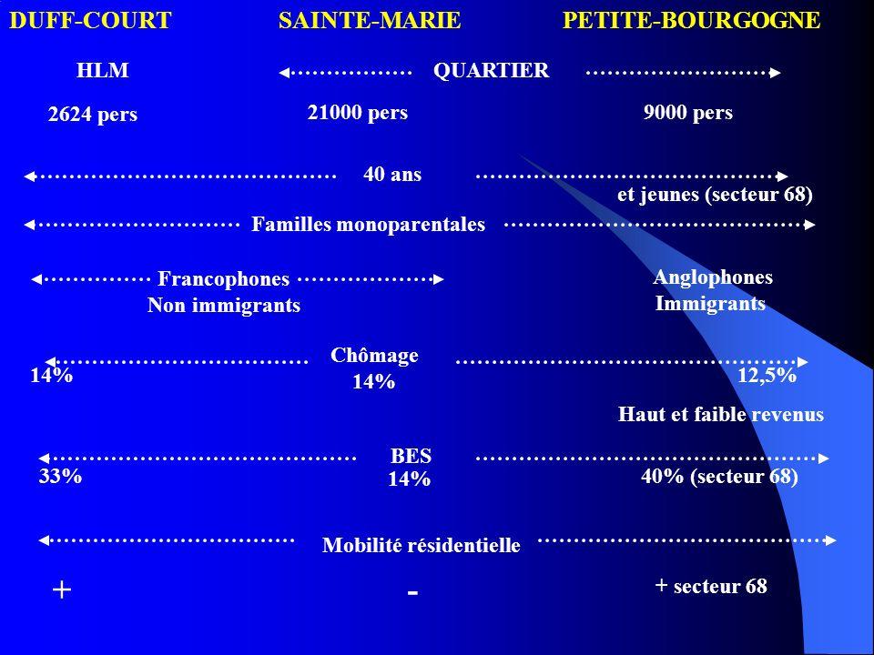 DUFF-COURTSAINTE-MARIEPETITE-BOURGOGNE HLMQUARTIER 2624 pers 21000 pers9000 pers 40 ans Familles monoparentales Francophones Non immigrants Anglophone