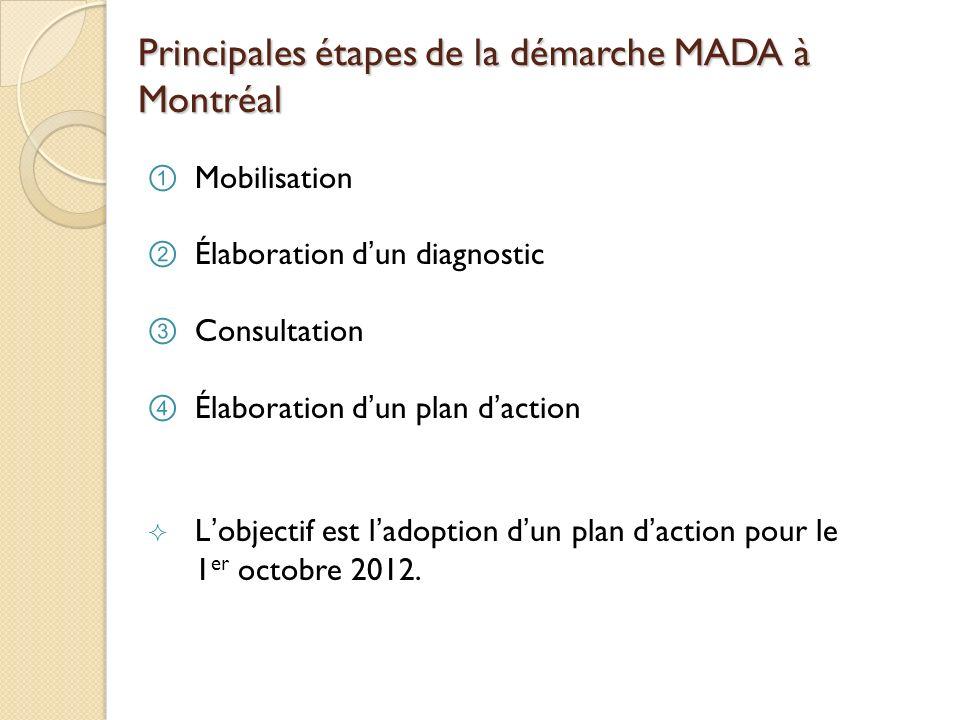 Principales étapes de la démarche MADA à Montréal Mobilisation Élaboration dun diagnostic Consultation Élaboration dun plan daction Lobjectif est lado