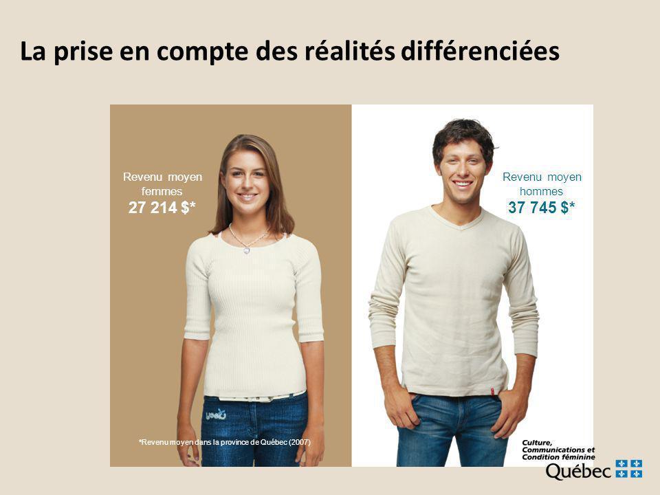 La prise en compte des réalités différenciées Revenu moyen hommes 37 745 $* *Revenu moyen dans la province de Québec (2007) Revenu moyen femmes 27 214 $*