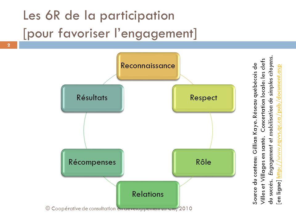 Les 6R de la participation [pour favoriser lengagement] © Coopérative de consultation en développement La Clé, 2010 2 ReconnaissanceRespectRôleRelationsRécompensesRésultats Source du contenu: Gillian Kaye.