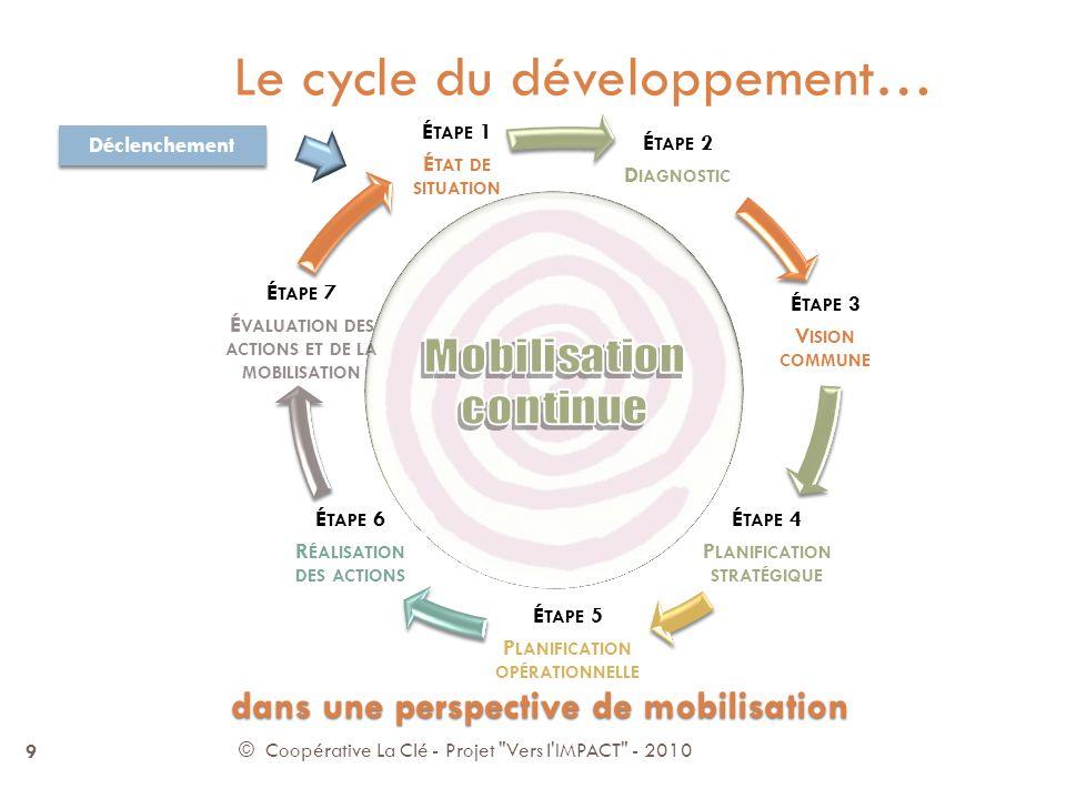 © Coopérative La Clé - Projet Vers l IMPACT - 2010 9 Le cycle du développement… É TAPE 2 D IAGNOSTIC É TAPE 3 V ISION COMMUNE É TAPE 4 P LANIFICATION STRATÉGIQUE É TAPE 5 P LANIFICATION OPÉRATIONNELLE É TAPE 6 R ÉALISATION DES ACTIONS É TAPE 7 É VALUATION DES ACTIONS ET DE LA MOBILISATION É TAPE 1 É TAT DE SITUATION Déclenchement dans une perspective de mobilisation