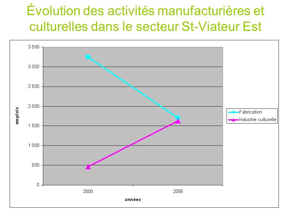 Évolution des activités manufacturières et culturelles dans le secteur St-Viateur Est