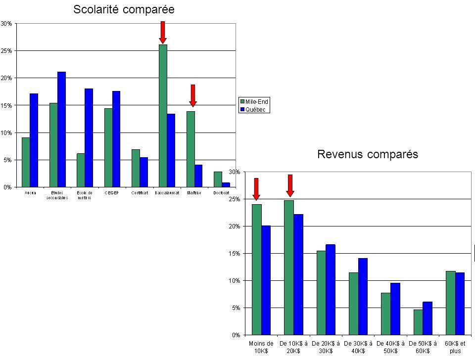Scolarité comparée Revenus comparés