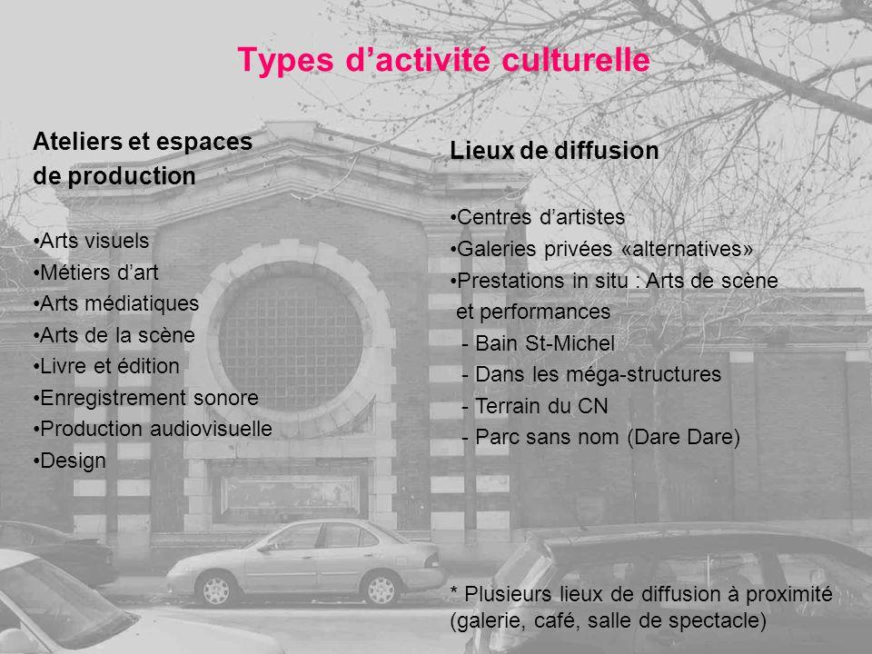 Types dactivité culturelle Ateliers et espaces de production Arts visuels Métiers dart Arts médiatiques Arts de la scène Livre et édition Enregistreme