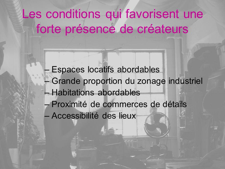 Les conditions qui favorisent une forte présence de créateurs –Espaces locatifs abordables –Grande proportion du zonage industriel –Habitations aborda