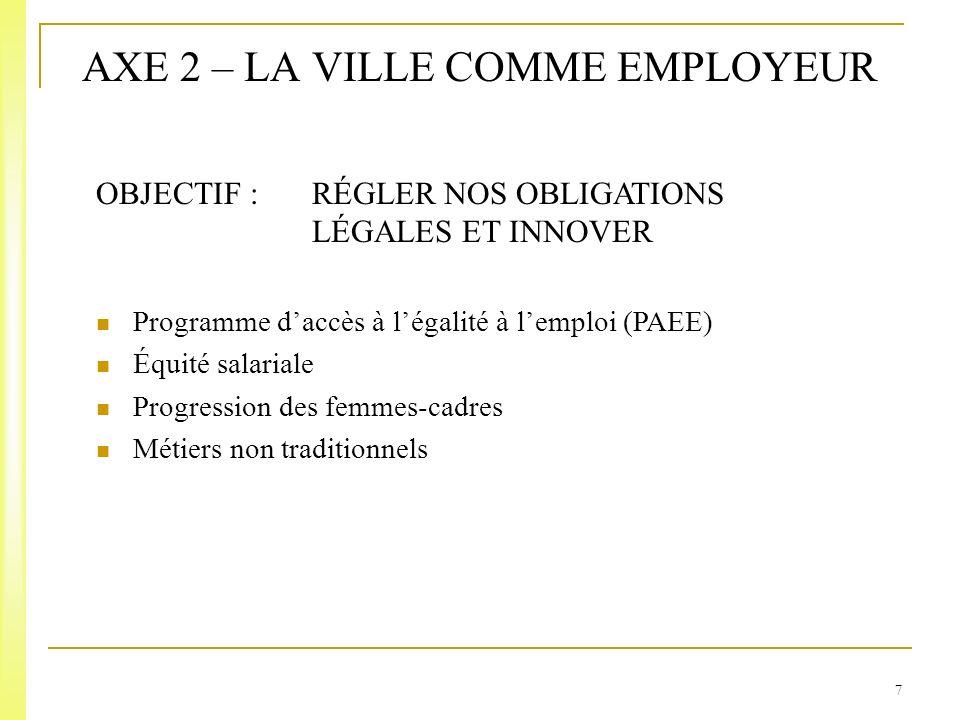 7 AXE 2 – LA VILLE COMME EMPLOYEUR OBJECTIF : RÉGLER NOS OBLIGATIONS LÉGALES ET INNOVER Programme daccès à légalité à lemploi (PAEE) Équité salariale Progression des femmes-cadres Métiers non traditionnels