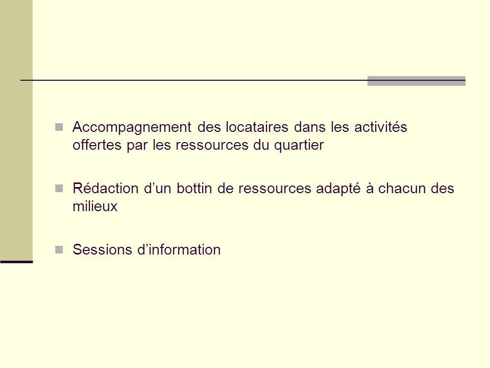 Accompagnement des locataires dans les activités offertes par les ressources du quartier Rédaction dun bottin de ressources adapté à chacun des milieux Sessions dinformation