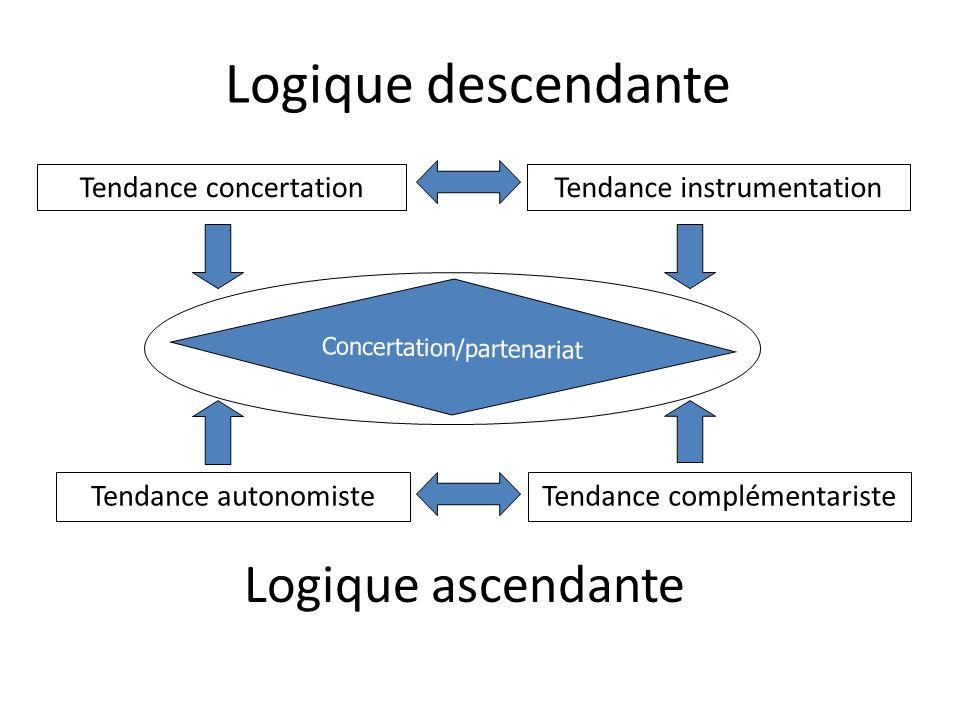Logique descendante Logique ascendante Tendance concertation Tendance autonomiste Tendance instrumentation Tendance complémentariste Concertation/part