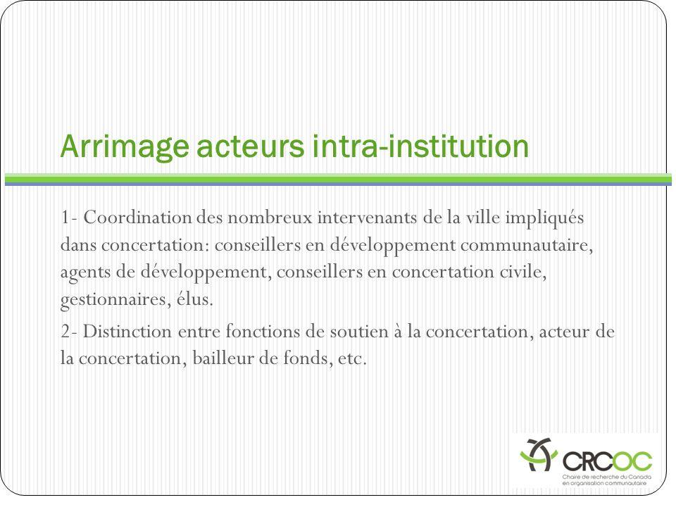Arrimage acteurs intra-institution 1- Coordination des nombreux intervenants de la ville impliqués dans concertation: conseillers en développement com