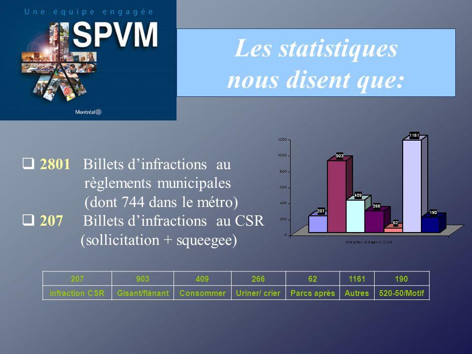 Les statistiques nous disent que: 2801 Billets dinfractions au règlements municipales (dont 744 dans le métro) 207 Billets dinfractions au CSR (sollic