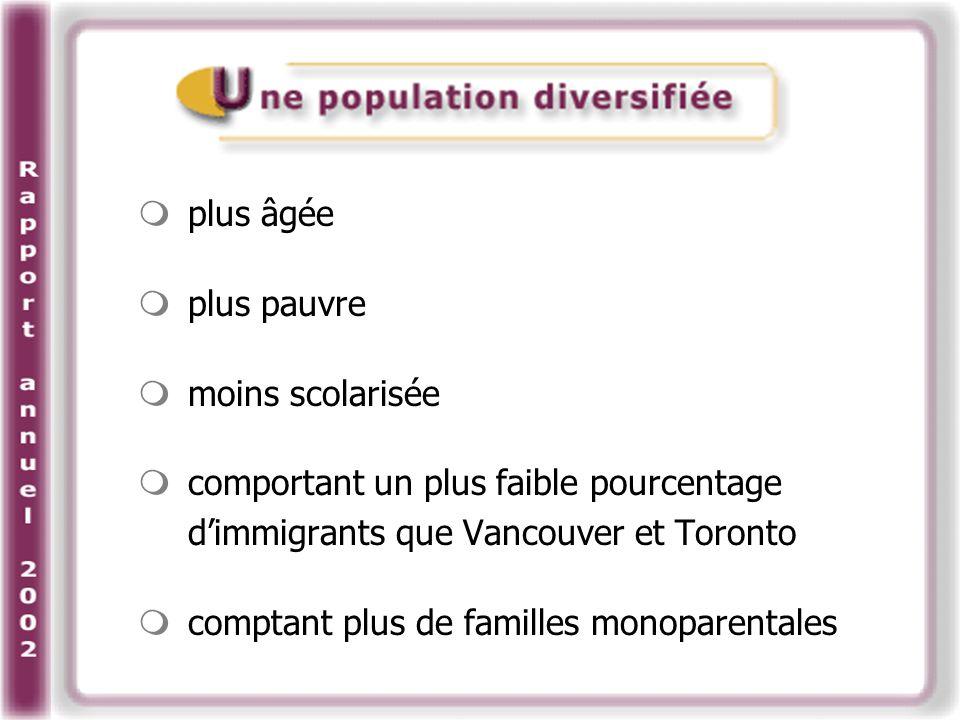 plus âgée plus pauvre moins scolarisée comportant un plus faible pourcentage dimmigrants que Vancouver et Toronto comptant plus de familles monoparentales