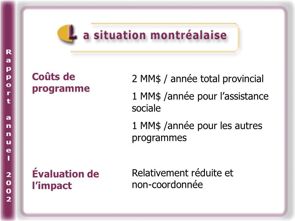 Coûts de programme Évaluation de limpact 2 MM$ / année total provincial 1 MM$ /année pour lassistance sociale 1 MM$ /année pour les autres programmes Relativement réduite et non-coordonnée