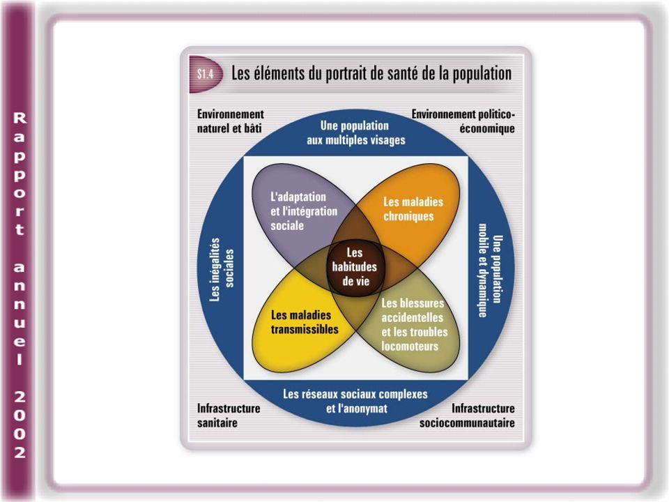 Le cumul des facteurs de risque : un impact marquant sur la santé