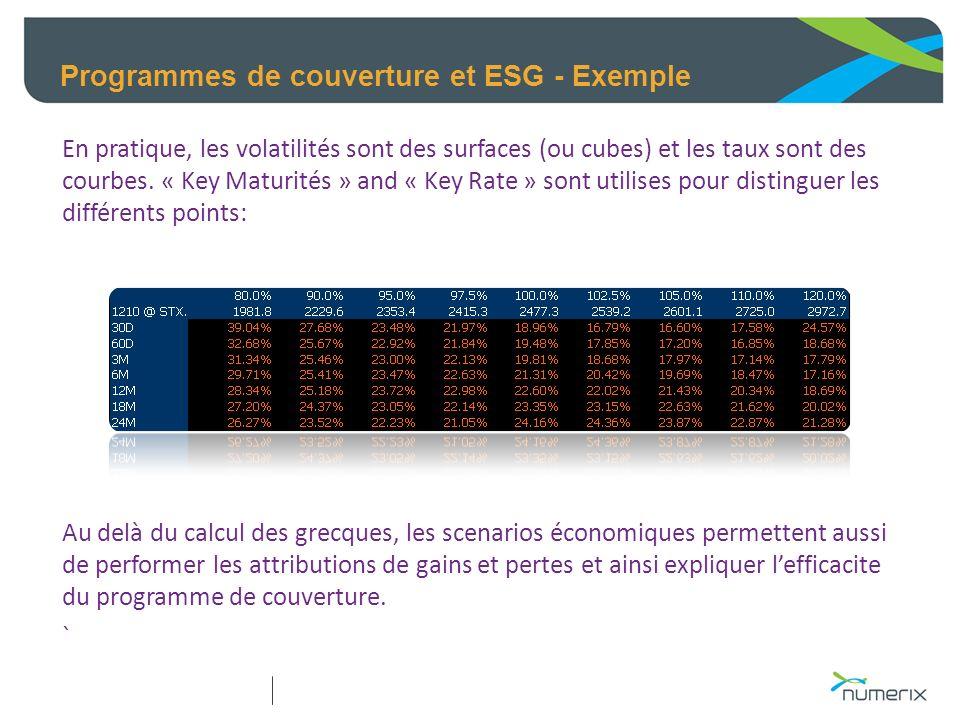 Programmes de couverture et ESG - Exemple En pratique, les volatilités sont des surfaces (ou cubes) et les taux sont des courbes. « Key Maturités » an