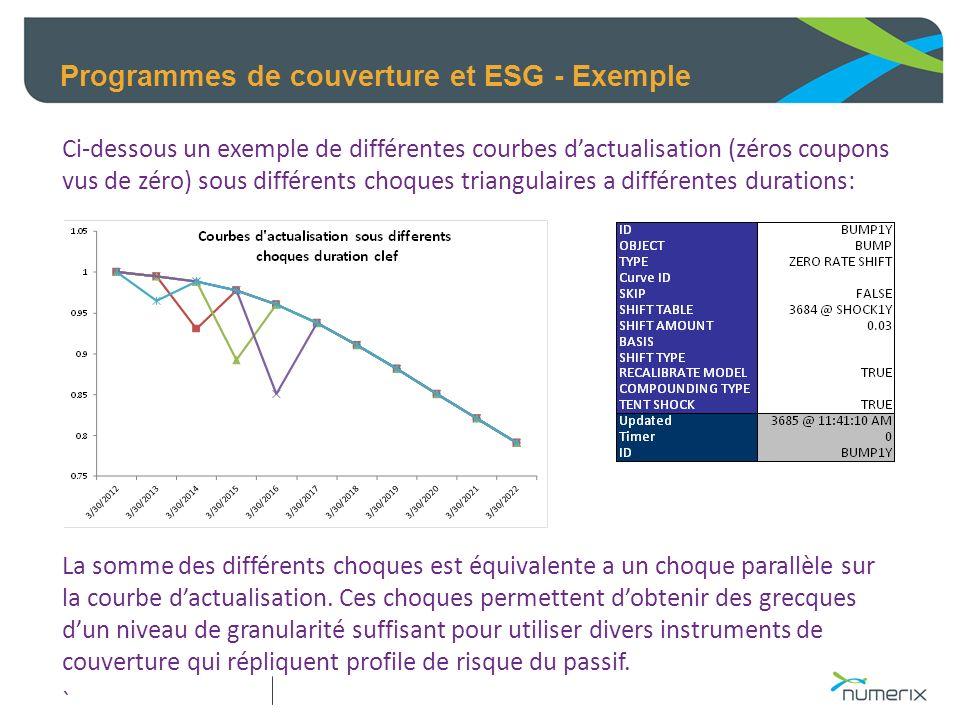 Programmes de couverture et ESG - Exemple Ci-dessous un exemple de différentes courbes dactualisation (zéros coupons vus de zéro) sous différents choq