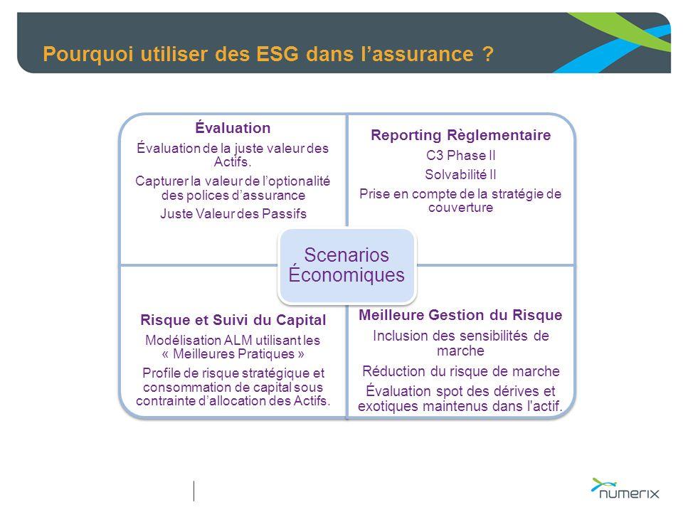 Pourquoi utiliser des ESG dans lassurance ? Évaluation Évaluation de la juste valeur des Actifs. Capturer la valeur de loptionalité des polices dassur