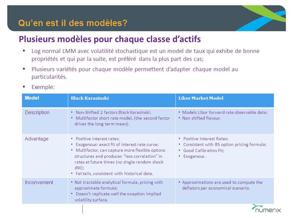Quen est il des modèles? Plusieurs modèles pour chaque classe dactifs Log normal LMM avec volatilité stochastique est un model de taux qui exhibe de b
