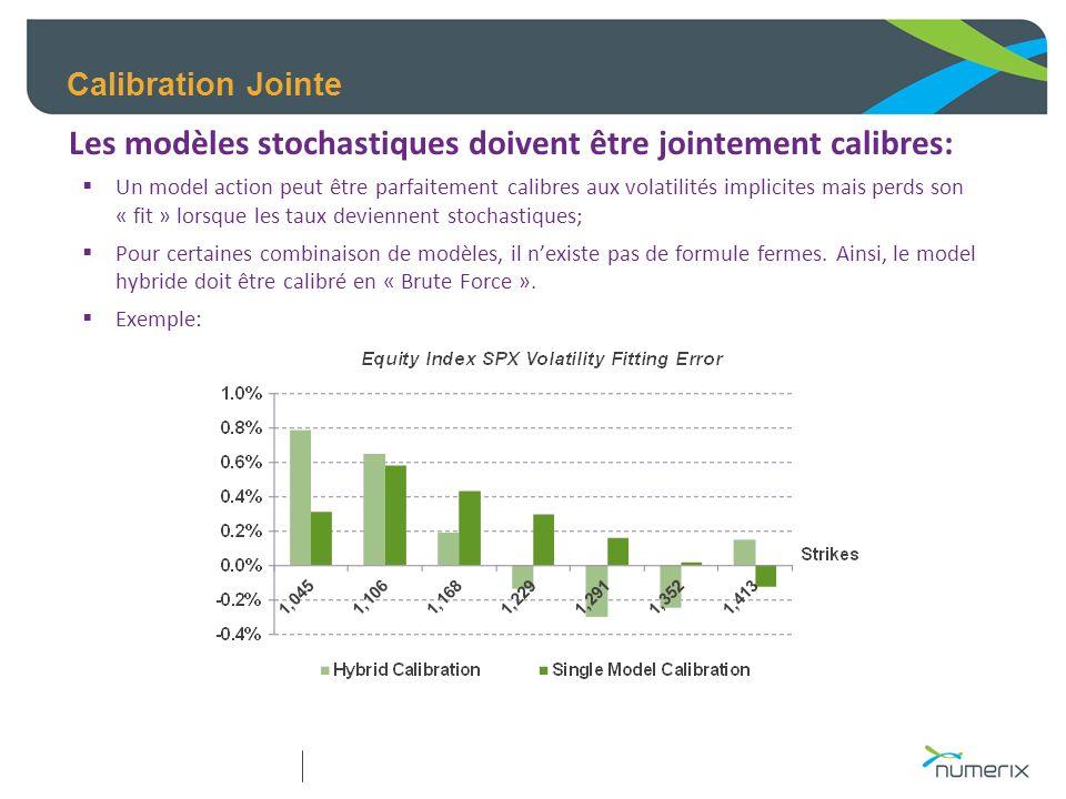 Calibration Jointe Les modèles stochastiques doivent être jointement calibres: Un model action peut être parfaitement calibres aux volatilités implici