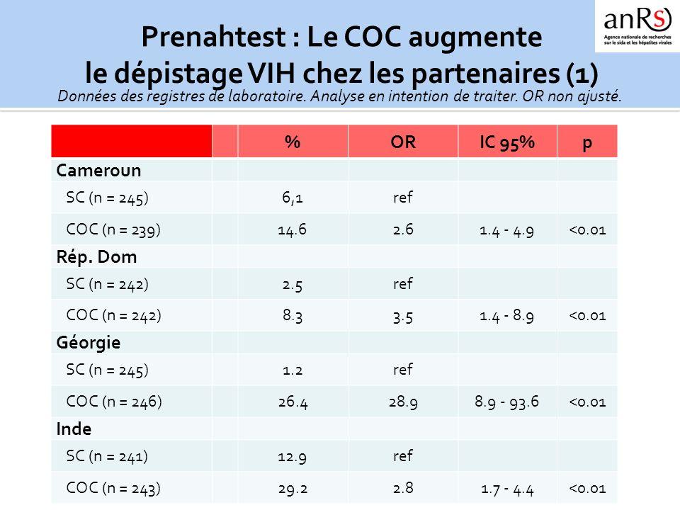 %ORIC 95%p Cameroun SC (n = 245)6,1ref COC (n = 239)14.62.61.4 - 4.9<0.01 Rép. Dom SC (n = 242)2.5ref COC (n = 242)8.33.51.4 - 8.9<0.01 Géorgie SC (n