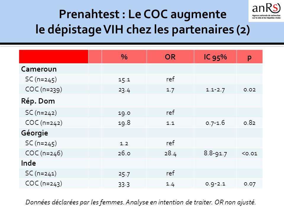 %ORIC 95%p Cameroun SC (n=245)15.1ref COC (n=239)23.41.71.1-2.70.02 Rép. Dom SC (n=242)19.0ref COC (n=242)19.81.10.7-1.60.82 Géorgie SC (n=245)1.2ref