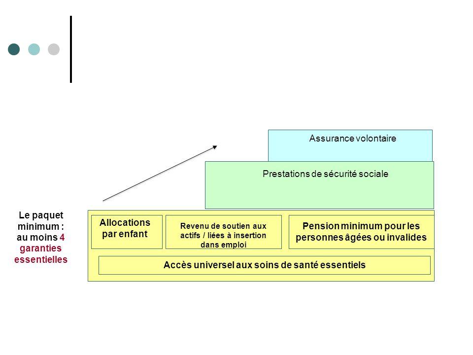 Le paquet minimum : au moins 4 garanties essentielles Allocations par enfant Revenu de soutien aux actifs / liées à insertion dans emploi Pension mini