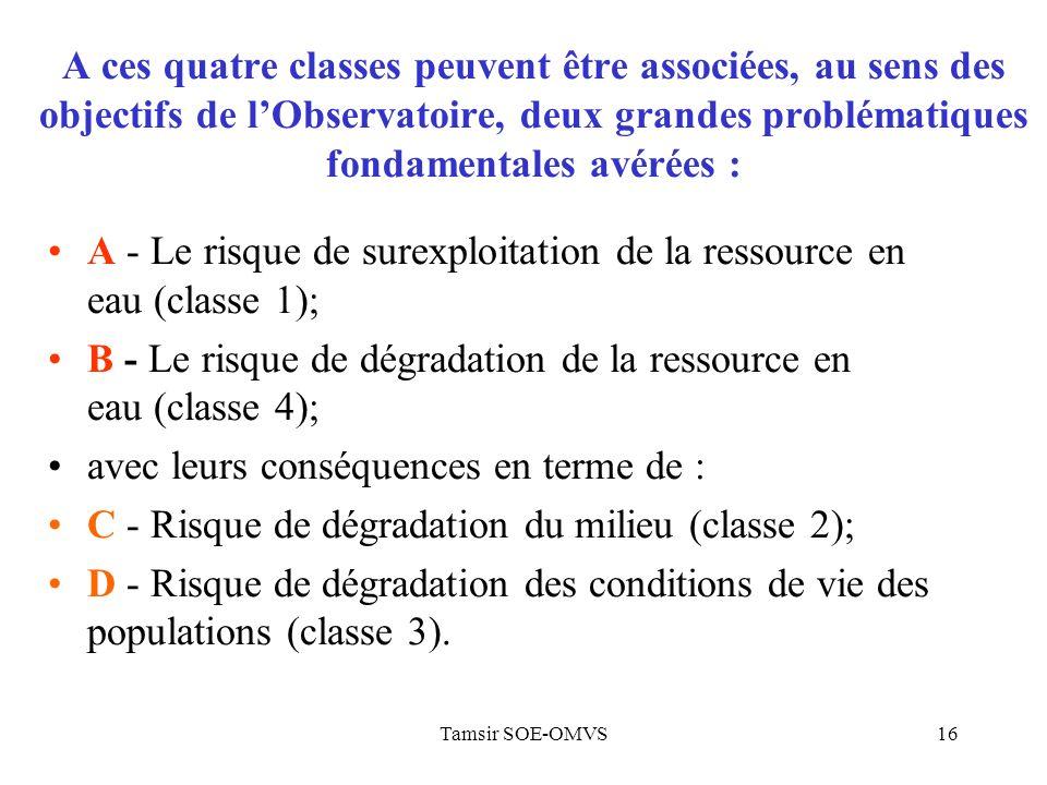 Tamsir SOE-OMVS16 A ces quatre classes peuvent être associées, au sens des objectifs de lObservatoire, deux grandes problématiques fondamentales avérées : A - Le risque de surexploitation de la ressource en eau (classe 1); B - Le risque de dégradation de la ressource en eau (classe 4); avec leurs conséquences en terme de : C - Risque de dégradation du milieu (classe 2); D - Risque de dégradation des conditions de vie des populations (classe 3).