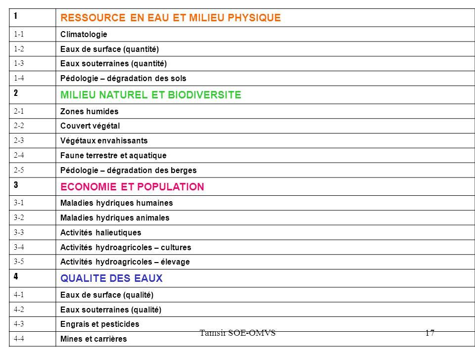Tamsir SOE-OMVS17 1 RESSOURCE EN EAU ET MILIEU PHYSIQUE 1-1 Climatologie 1-2 Eaux de surface (quantité) 1-3 Eaux souterraines (quantité) 1-4 Pédologie – dégradation des sols 2 MILIEU NATUREL ET BIODIVERSITE 2-1 Zones humides 2-2 Couvert végétal 2-3 Végétaux envahissants 2-4 Faune terrestre et aquatique 2-5 Pédologie – dégradation des berges 3 ECONOMIE ET POPULATION 3-1 Maladies hydriques humaines 3-2 Maladies hydriques animales 3-3 Activités halieutiques 3-4 Activités hydroagricoles – cultures 3-5 Activités hydroagricoles – élevage 4 QUALITE DES EAUX 4-1 Eaux de surface (qualité) 4-2 Eaux souterraines (qualité) 4-3 Engrais et pesticides 4-4 Mines et carrières