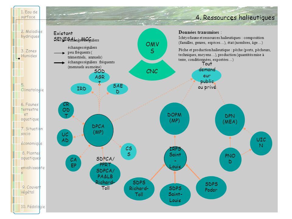 Tamsir SOE-OMVS21 1. Eau de surface 2. Maladies hydriques 3. Zones Humides 5. Climatologie 6. Faunes terrestre et aquatique 7. Situation socio économi
