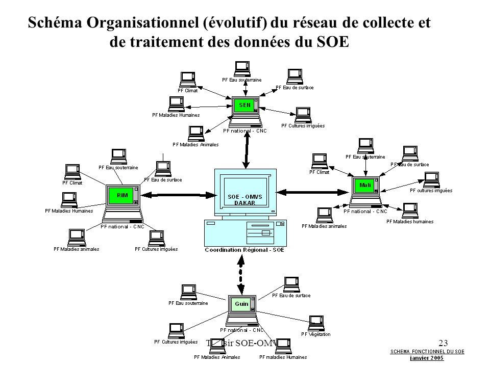 Tamsir SOE-OMVS23 Schéma Organisationnel (évolutif) du réseau de collecte et de traitement des données du SOE