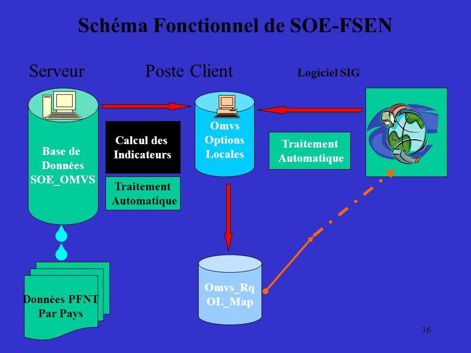 36 Schéma Fonctionnel de SOE-FSEN Serveur Poste Client Logiciel SIG Base de Données SOE_OMVS Calcul des Indicateurs Omvs Options Locales Traitement Au